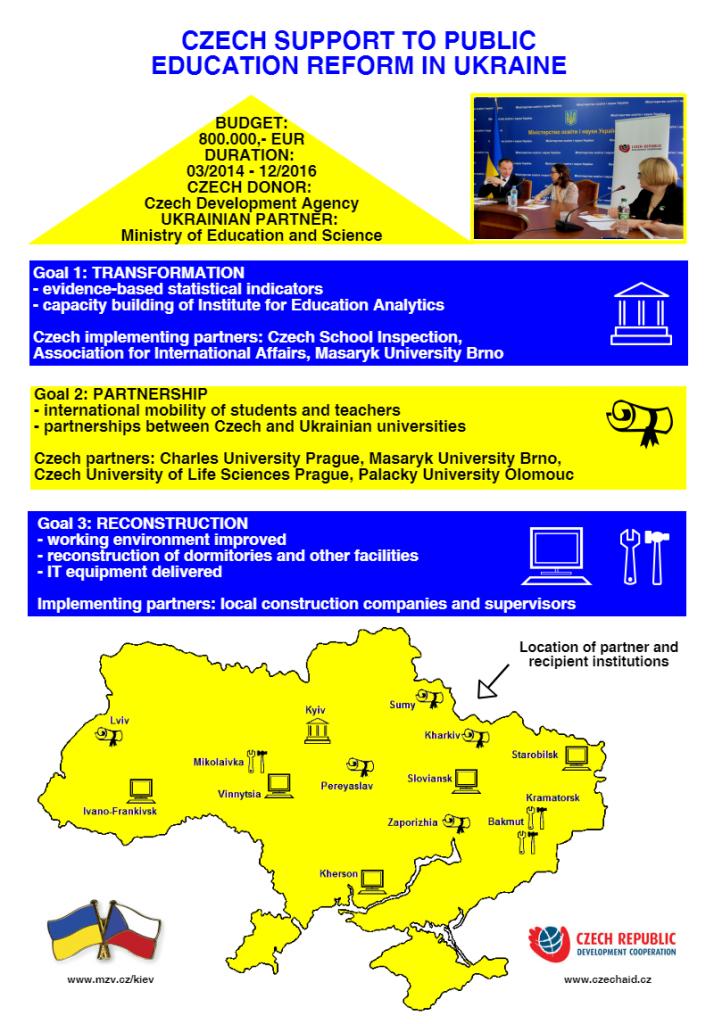 Česká pomoc ukrajinskému školství - infografika