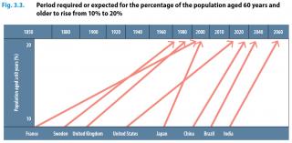 Země dnes stárnou rychleji než kdykoliv předtím.
