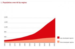 Čtyři pětiny starých lidí budou žít v rozvojových zemích.