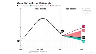 Scénáře vývoje nakažlivosti HIV/AIDS podle Billa Gatese.
