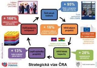 Strategie ČRA: více zdrojů, efektivní řešení, lepší výsledky.